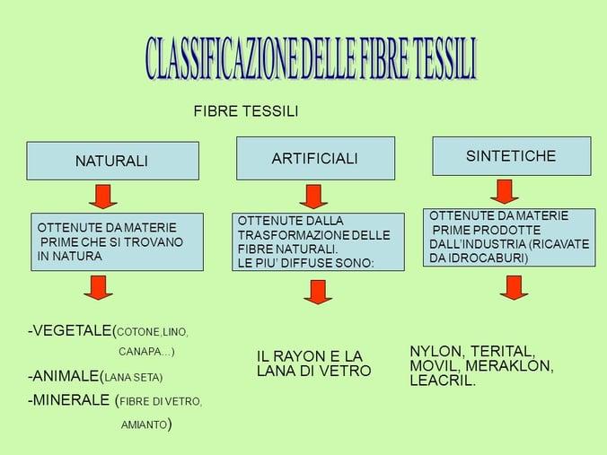 CLASSIFICAZIONE+DELLE+FIBRE+TESSILI